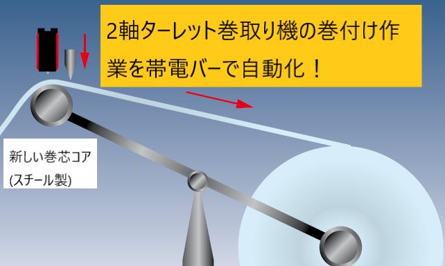 ターレット巻取り機でフィルム巻付け作業を自動化する方法!